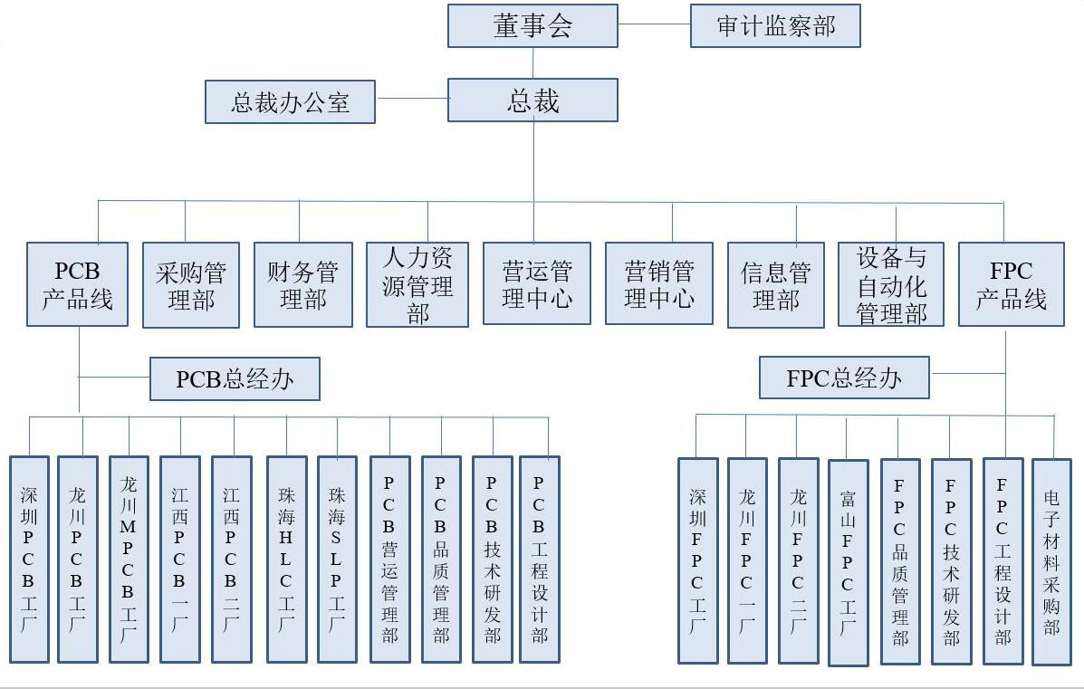 Kinwong Organization Chart-CN